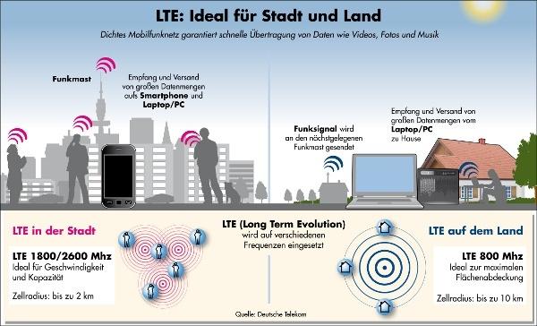 LTE in Stadt und Land