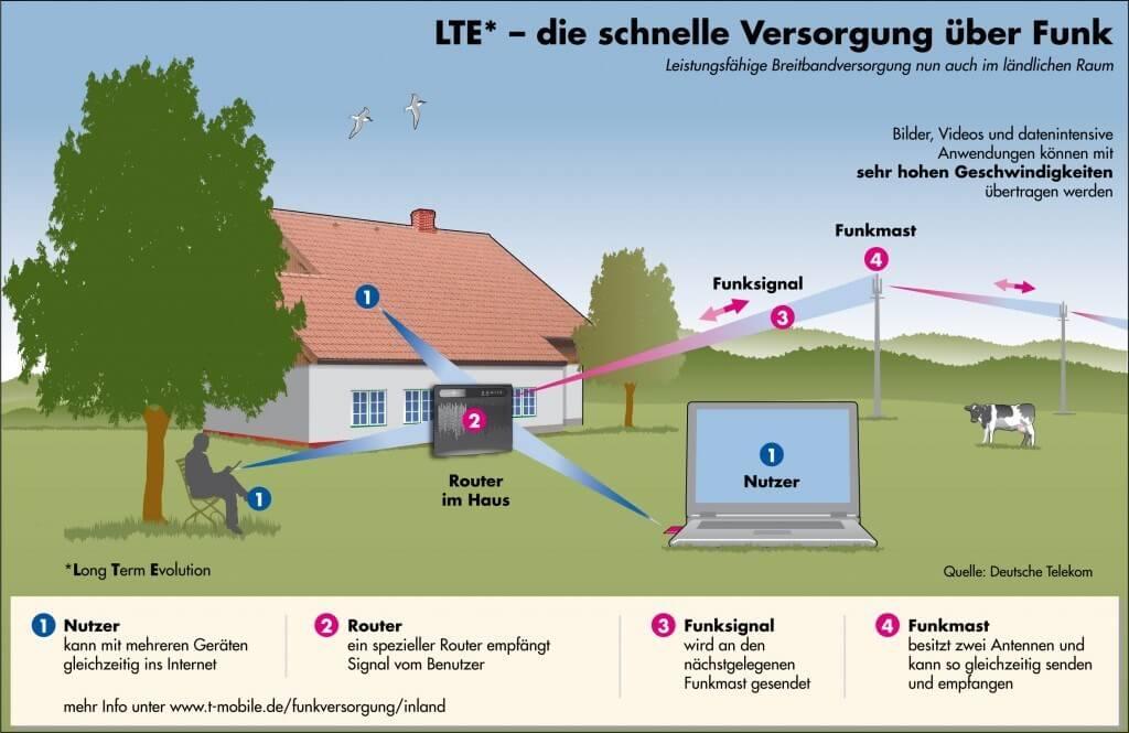 LTE ist für viele ländliche Regionen häufig die einzige Alternative für schnelles Internet (Quelle: Deutsche Telekom)