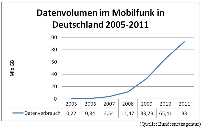 Datenvolumen Mobilfunk 2005-2011