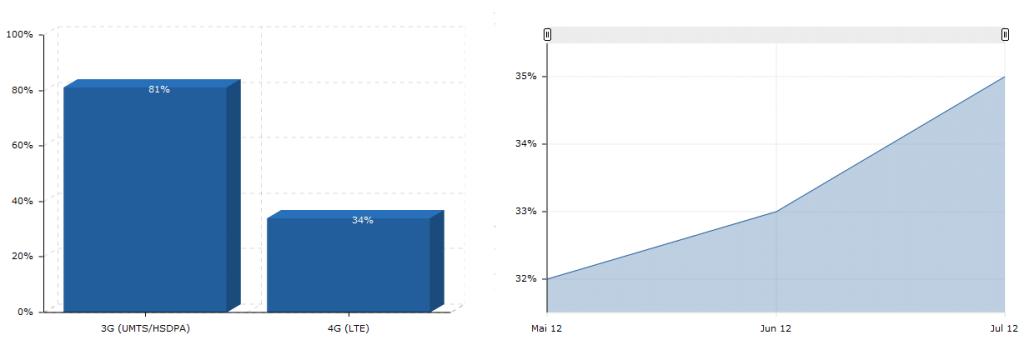 LTE-Statistiken
