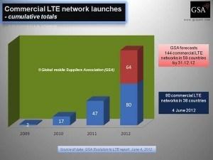 GSA - LTE-Netze weltweit