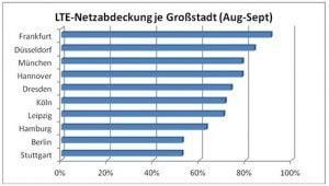 LTE Verfügbarkeit je Großstadt