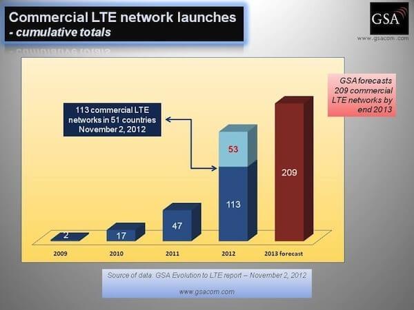LTE Netze