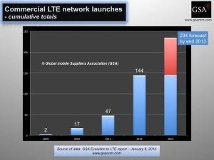 GSA - LTE-Netze weltweit, Quelle: gsacom.com