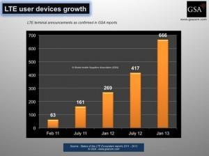 LTE-Hardware-GSA