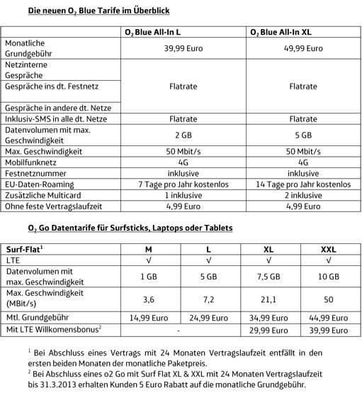 o2-LTE-4G-Tarife