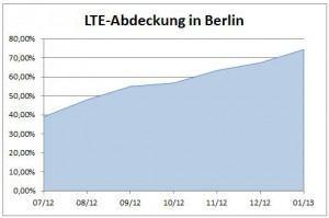 LTE-Abdeckung Berlin