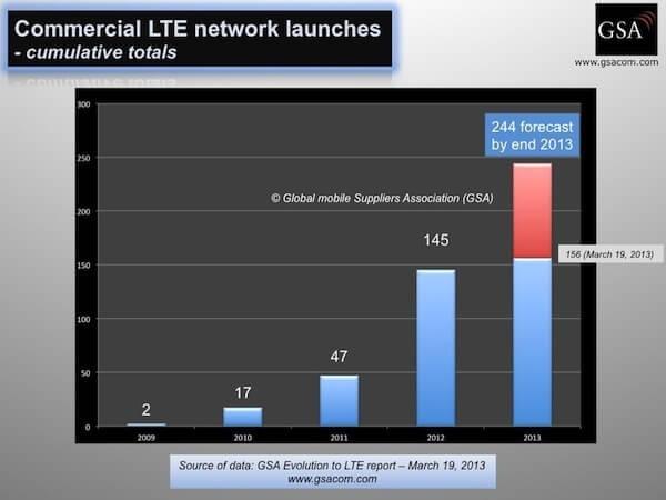 LTE-Netzwerke-2013