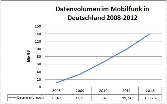 Datenverbrauch 2012