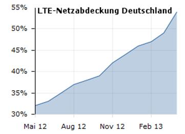 lte-netzabdeckung-entwicklung