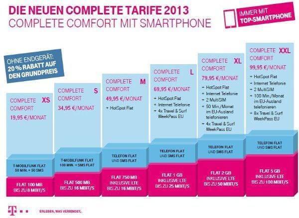 LTE-Tarife T-Mobile