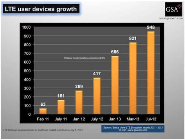 Die Auswahl an LTE-Hardware weltweit wächst beständig (Quelle: GSA)