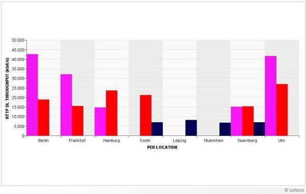 In einigen Städten boten die Netzbetreiber mehr als die versprochene Übertragungsrate (Quelle: connect/zafaco GmbH)