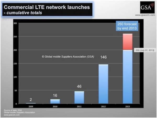 Starkes Wachstum bei den LTE-Netzen weltweit im Jahr 2012 und 2013 (Quelle: GSA)