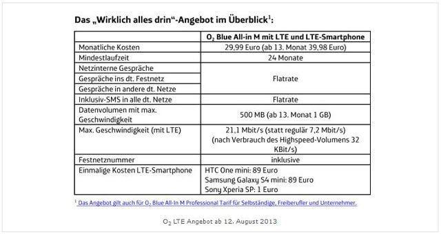 o2-Aktion: LTE 12 Monate ohne Aufpreis zusammen mit einem 4G-Smartphone (Quelle: o2)