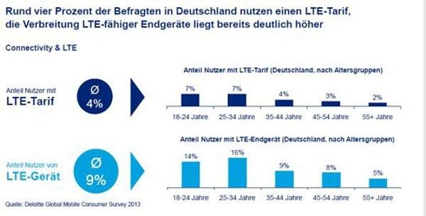 Vor allem die 17-34 jährigen nutzen LTE in Deutschland. (Quelle: Deloitte)