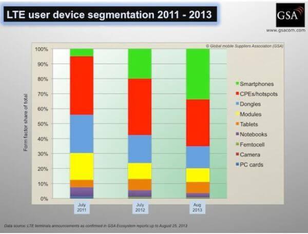 LTE-Smartphones dominieren bei der 4G-Hardware weltweit mittlerweile deutlich. (Quelle: GSA)