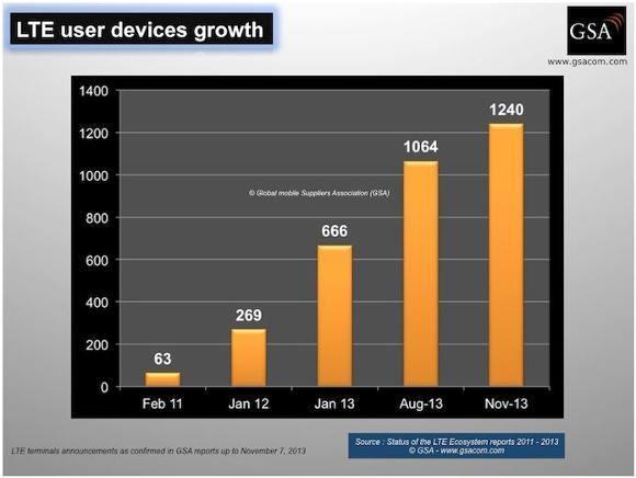 Wachsende Anzahl von LTE-Hardware weltweit (Quelle: GSA)