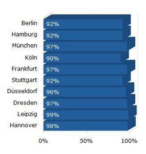 Viele Großstädte bieten eine 4G-Abdeckung von über 90 Prozent (Quelle: 4G.de)