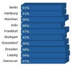 Die LTE-Verfügbarkeit der deutschen Großstädte (Quelle: 4G.de)
