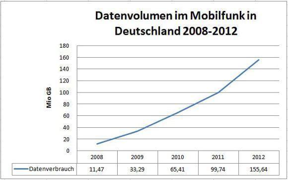Der Datenhunger im Mobilfunk steigt beständig (Quelle: Bundesnetzagentur)