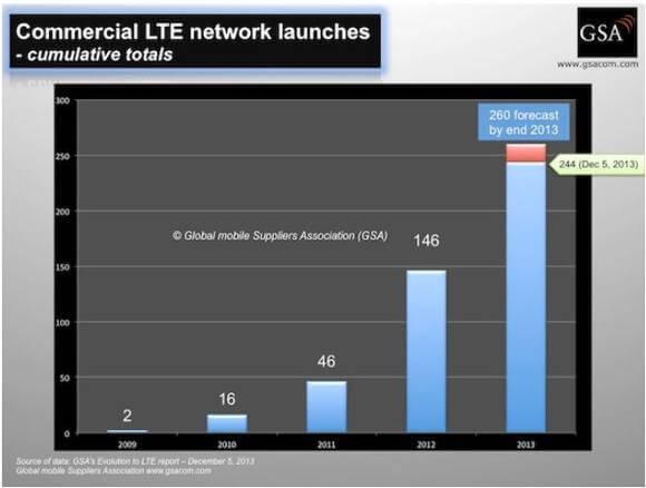 Die GSA meldet 244 kommerzielle LTE-Netze in 92 Ländern für Dezember 2013 (Quelle: GSA)
