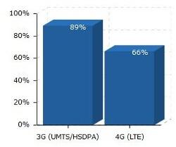 Die LTE-Netzabdeckung  im Dezember 2013 liegt deutschlandweit bei 66 Prozent (Quelle: 4G.de)