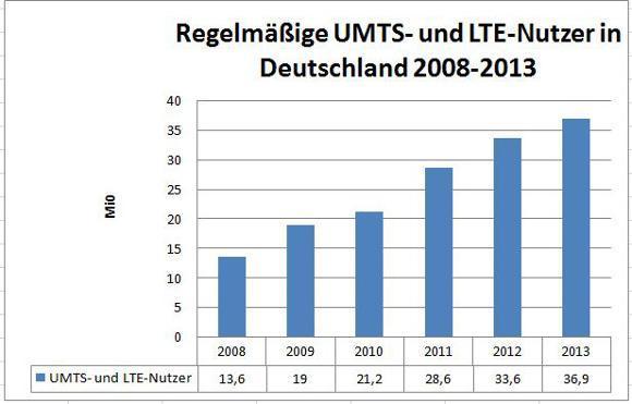 Die Nutzerzahlen beim mobilen Internet steigenden in den letzten Jahren beständig (Quelle: Bundesnetzagentur)