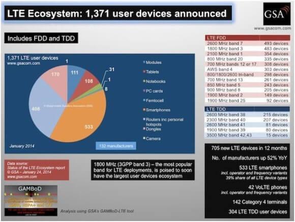Die GSA meldet für Januar 2014 insgesamt 1371 LTE-Endgeräte weltweit (Quelle: GSA)