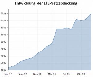 lte-netzabdeckung-2013