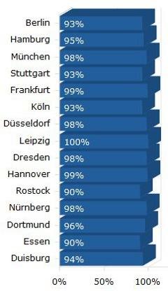 Leipzig bietet eine LTE-Netzabdeckung von 100 Prozent (Quelle: 4G.de)