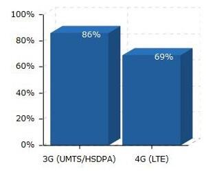 Bundesweit liegt die LTE-Abdeckung bei 69 Prozent (Quelle: 4G.de)