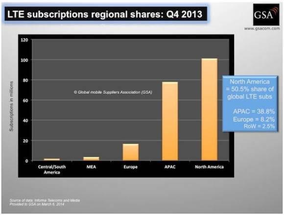 Immer mehr LTE-Nutzer in Europa (Quelle: GSA)
