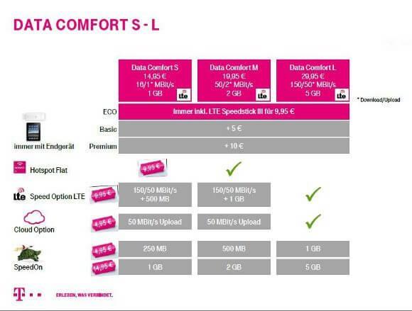Die neuen Data Comfort-Tarife mit LTE der Telekom ab 06. Mai 2014 (Bildquelle: Deutsche Telekom)