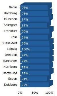 Gute LTE-Abdeckung in den Großstädten (Quelle: 4G.de)