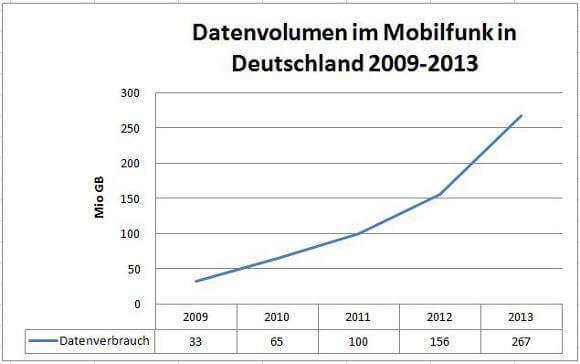Der Datenverbrauch im Mobilfunk ist bis Ende 2013 drastisch gestiegen (Quelle: Bundesnetzagentur)