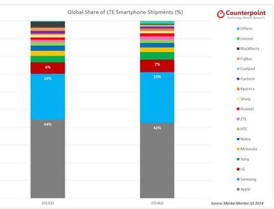 Apple, Samsung und LG dominieren aktuell bei Verkäufen von 4G-Handy (Quelle: Counterpoint)