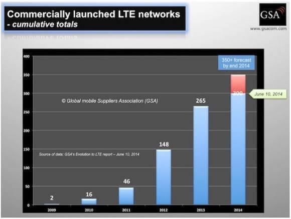 Kommerzielle LTE-Netze weltweit im Juni 2014 (Quelle: GSA)