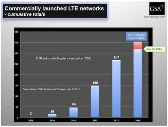 Die GSA erwartet bis Ende 2014 mindestens 350 kommerzielle LTE-Netze (Bildquelle: GSA)