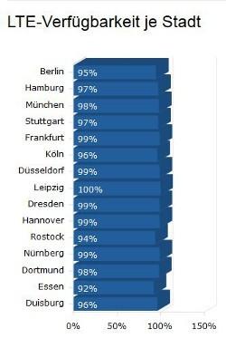 LTE-Netzabdeckung der größten deutschen Städte (Quelle: 4G.de)