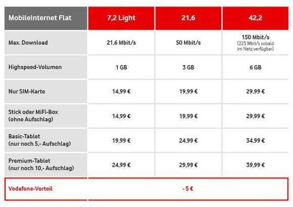 MobileInternet Flat