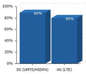 LTE Netzabdeckung