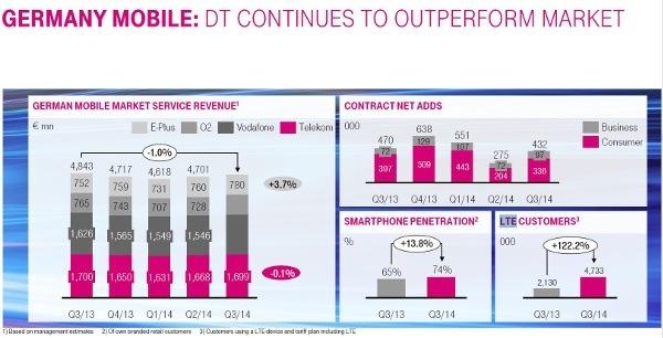 Die Deutsche Telekom hatte Ende September 4,7 Millionen LTE-Kunden (Quelle: Bericht Q3/2014)