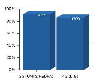 LTE-Abdeckung