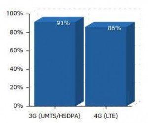 LTE-Netzabdeckung