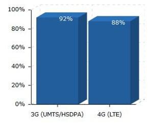 LTE-Ausbau