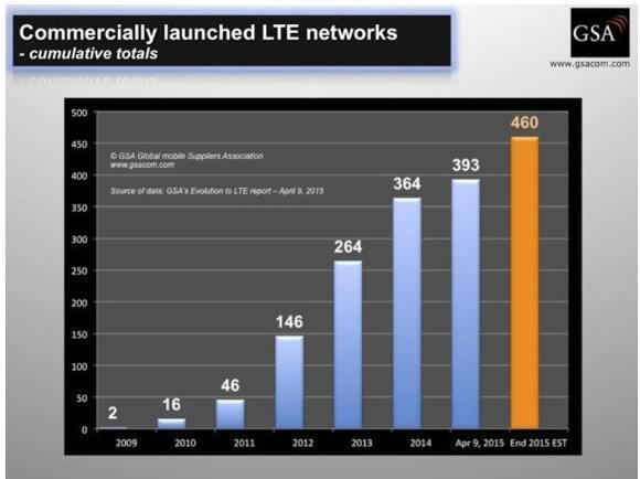 Ende 2015 soll es laut GSA weltweit 460 kommerzielle LTE-Netze geben (Bildquelle: GSA)