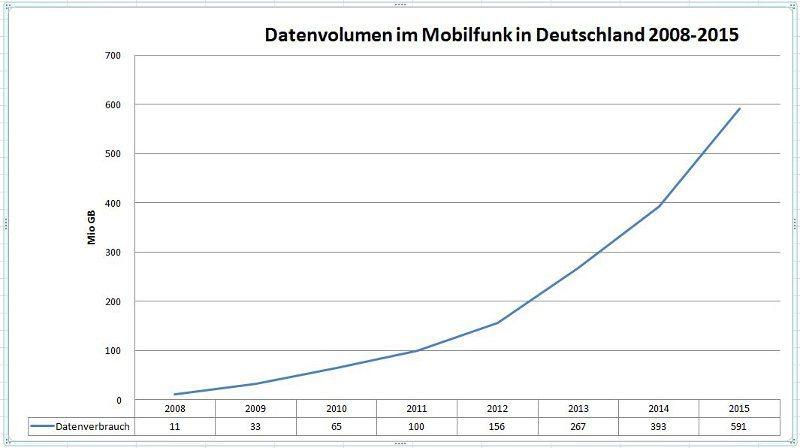 Datenvolumen-Mobilfunk-2015