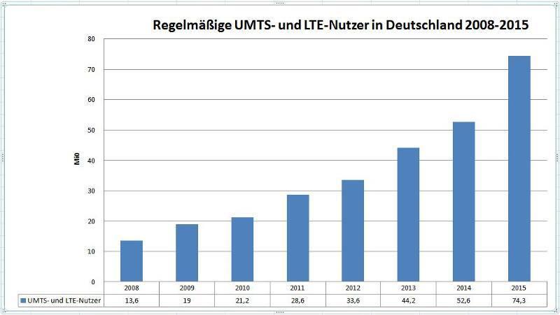 UMTS-LTE-Nutzer-2015