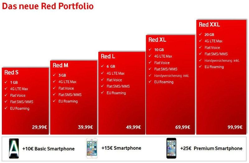 Vodafone RED